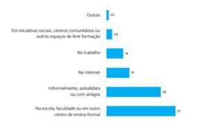 dados estatísticos da mulheres na tecnologia