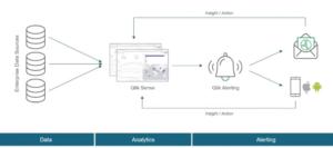 data analytics alerting