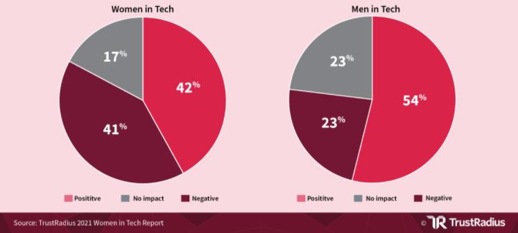 Mulheres na tecnologia 2021
