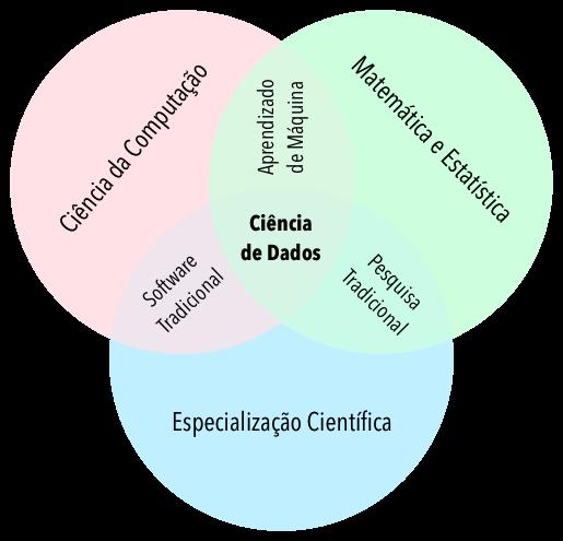 competências do cientista de dados